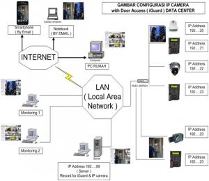 bagan ip camera & access control